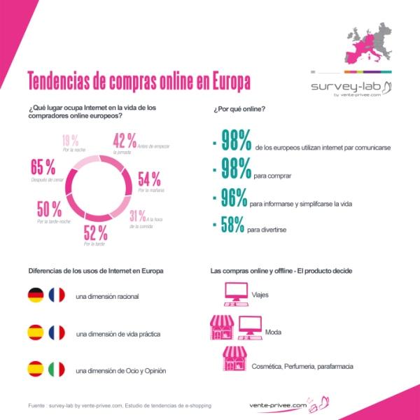 comercio online en Europa, infografía